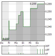 BAIC MOTOR Aktie 1-Woche-Intraday-Chart
