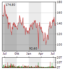 BAIDU Aktie Chart 1 Jahr