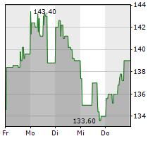 BAIDU INC ADR Chart 1 Jahr
