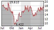 BAIDU INC Chart 1 Jahr