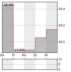 BAIKOWSKI Aktie 5-Tage-Chart