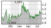 BAKKAVOR GROUP PLC Chart 1 Jahr