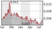 BAKRIE SUMATERA PLANTATIONS TBK Chart 1 Jahr