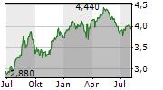 BALFOUR BEATTY PLC Chart 1 Jahr