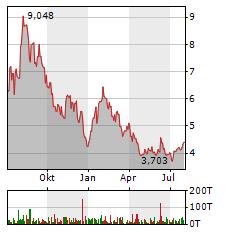 BALLARD POWER Aktie Chart 1 Jahr