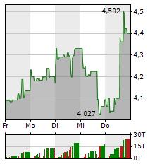 BALLARD POWER Aktie 1-Woche-Intraday-Chart