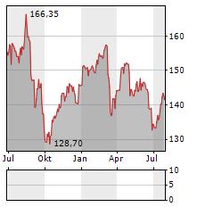 BALOISE Aktie Chart 1 Jahr