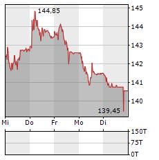 BALOISE Aktie 5-Tage-Chart