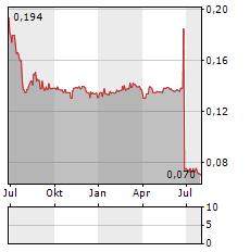 BALTIKA Aktie Chart 1 Jahr