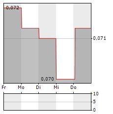 BALTIKA Aktie 5-Tage-Chart