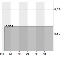 BALYO SA Chart 1 Jahr