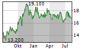 BANC OF CALIFORNIA INC Chart 1 Jahr
