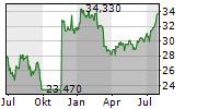 BANCA GENERALI SPA Chart 1 Jahr