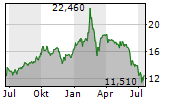 BANCA IFIS SPA Chart 1 Jahr