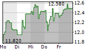 BANCA IFIS SPA 1-Woche-Intraday-Chart