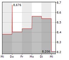 BANCA MEDIOLANUM SPA Chart 1 Jahr