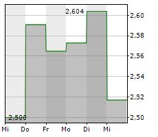BANCA MONTE DEI PASCHI DI SIENA Chart 1 Jahr