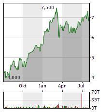BBVA Aktie Chart 1 Jahr