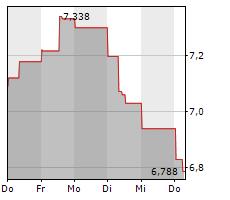 BANCO BILBAO VIZCAYA ARGENTARIA SA Chart 1 Jahr