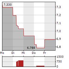 BBVA Aktie 1-Woche-Intraday-Chart
