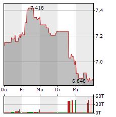 BBVA Aktie 5-Tage-Chart