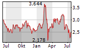 BANCO BPM SPA Chart 1 Jahr