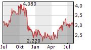 BANCO BRADESCO SA Chart 1 Jahr