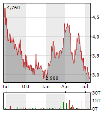 BANCO BRADESCO Aktie Chart 1 Jahr