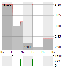 BANCO BRADESCO Aktie 5-Tage-Chart