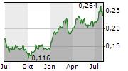 BANCO COMERCIAL PORTUGUES SA Chart 1 Jahr