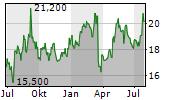 BANCO DE CHILE ADR Chart 1 Jahr