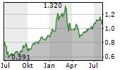 BANCO DE SABADELL SA Chart 1 Jahr