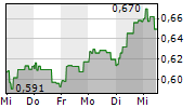 BANCO DE SABADELL SA 1-Woche-Intraday-Chart