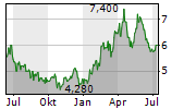 BANCO DO BRASIL SA ADR Chart 1 Jahr