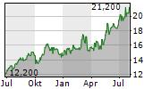 BANCO LATINOAMERICANO DE COMERCIO EXTERIOR SA Chart 1 Jahr