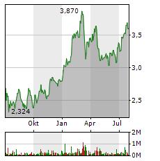 BANCO SANTANDER Aktie Chart 1 Jahr