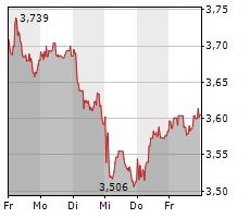 BANCO SANTANDER SA Chart 1 Jahr