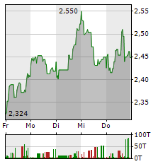BANCO SANTANDER Aktie 1-Woche-Intraday-Chart
