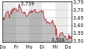 BANCO SANTANDER SA 5-Tage-Chart