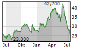 BANCOLOMBIA SA ADR Chart 1 Jahr