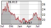 BANDAI NAMCO HOLDINGS INC Chart 1 Jahr