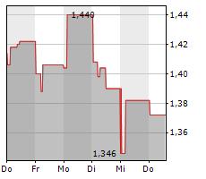 BANG & OLUFSEN A/S Chart 1 Jahr