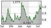 BANGCHAK CORPORATION PCL Chart 1 Jahr