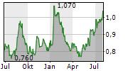 BANGCHAK CORPORATION PCL NVDR Chart 1 Jahr
