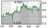 BANGKOK BANK PCL Chart 1 Jahr