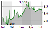 BANGKOK BANK PCL NVDR Chart 1 Jahr