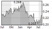 BANGKOK EXPRESSWAY AND METRO PCL Chart 1 Jahr