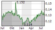 BANK BTPN TBK Chart 1 Jahr