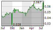 BANK CIMB NIAGA TBK Chart 1 Jahr