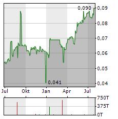 BANK CIMB NIAGA Aktie Chart 1 Jahr